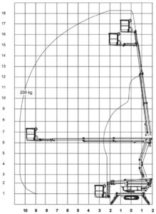 Diagramm HTR 182