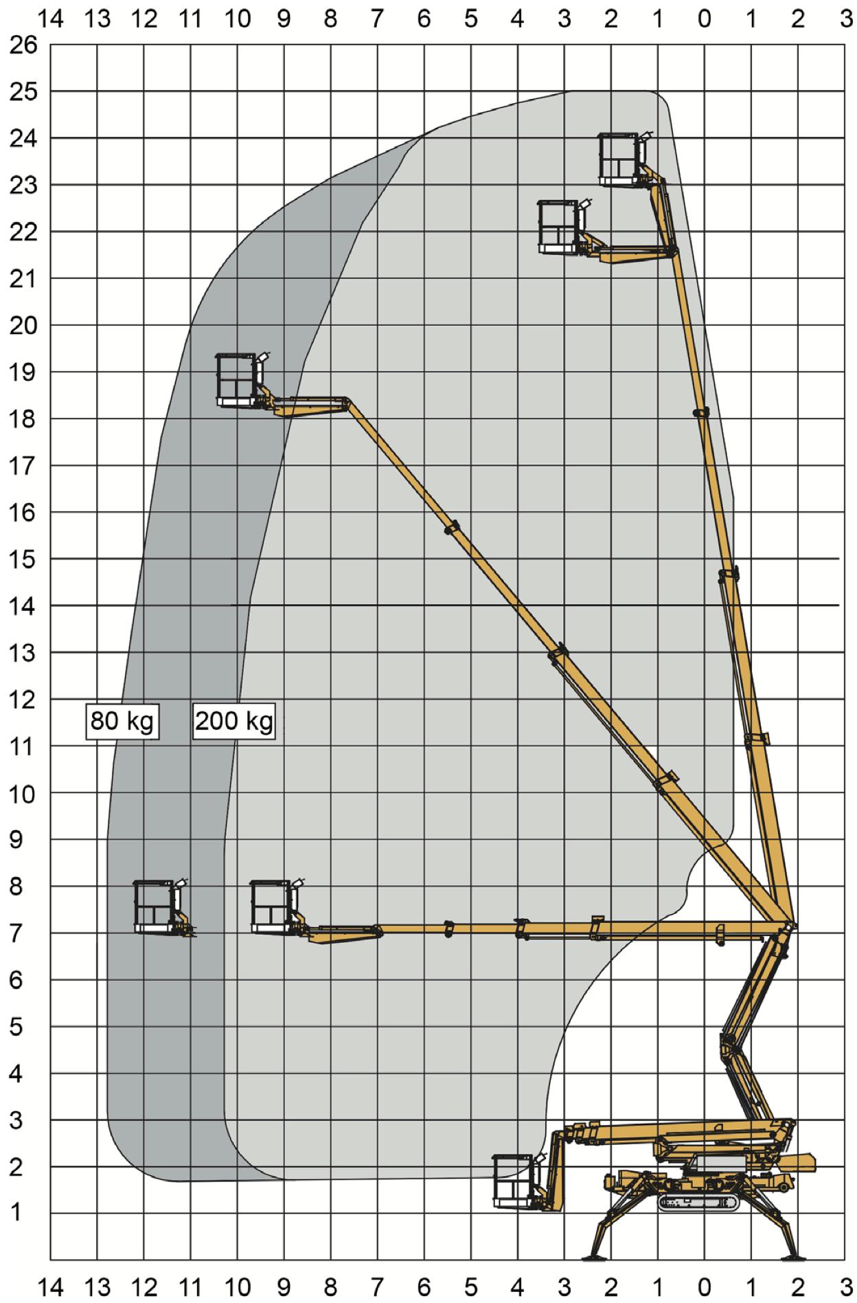 Diagramm HTR 250